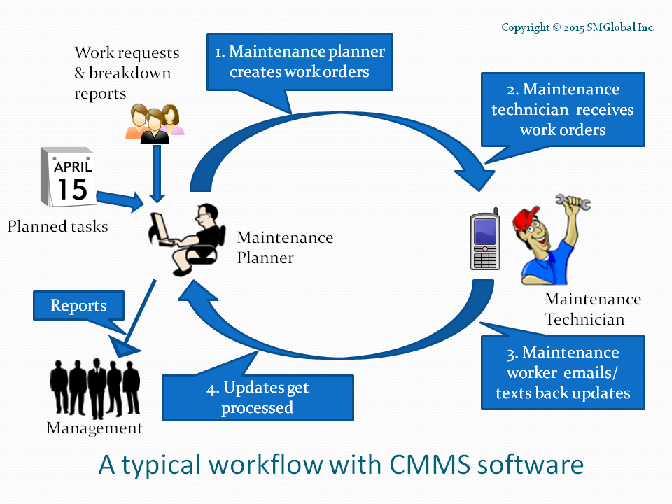 Maintenance Management Workflows What Are They