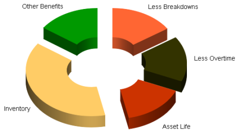 cmms benefits and savings pie chart