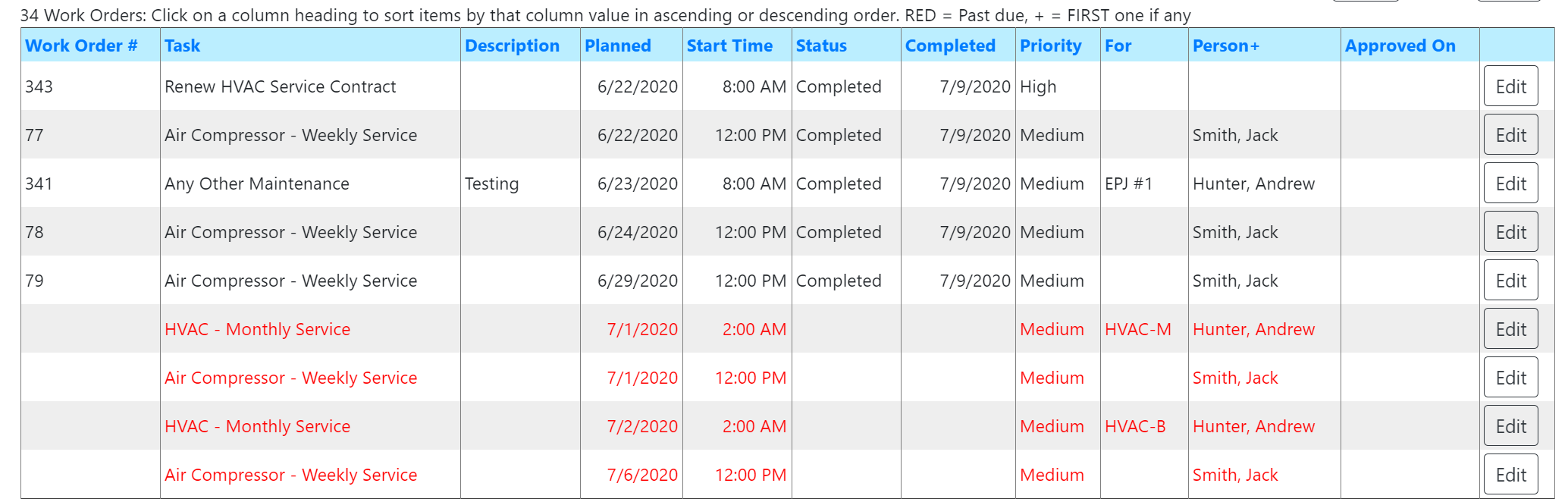Work order list showing job status